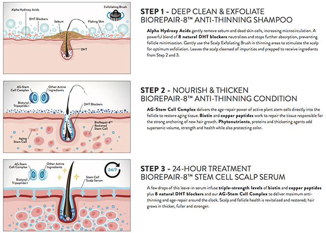 ColorProof BioRepair Anti-Aging Scalp & Hair System = 3 step solution